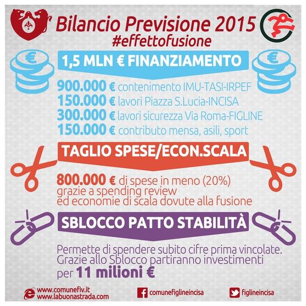 Effetto fusione_bilancio 2015