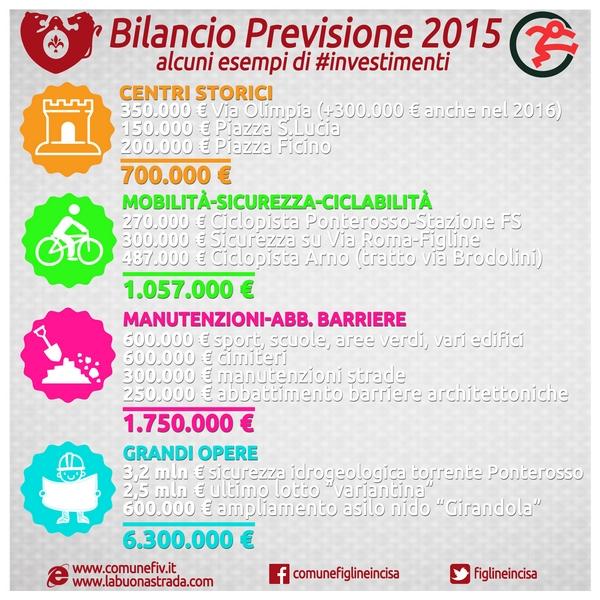 Investimenti_bilancio 2015