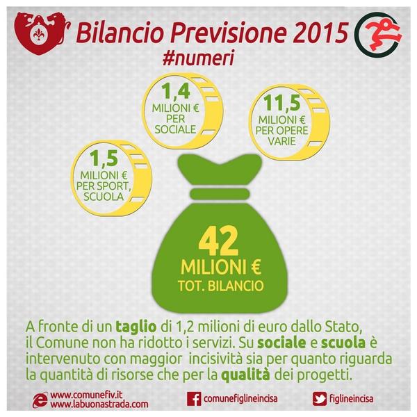 Numeri bilancio previsione 2015