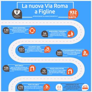 infografica_nuova via Roma_interventi 2016