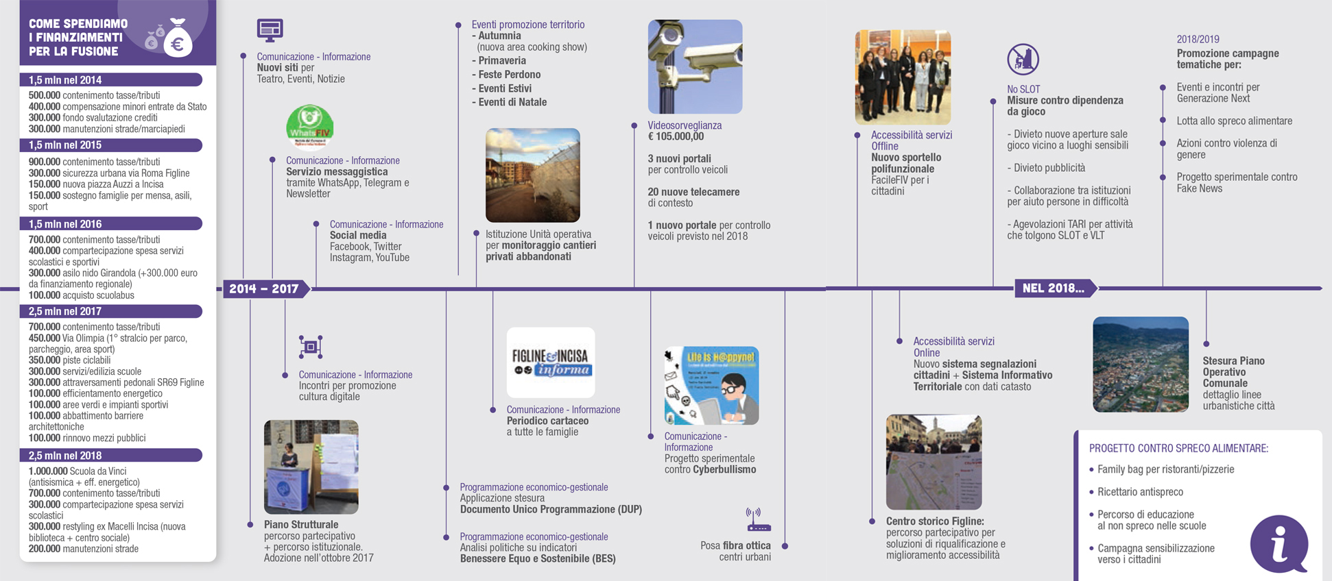 innovazione territorio timeline